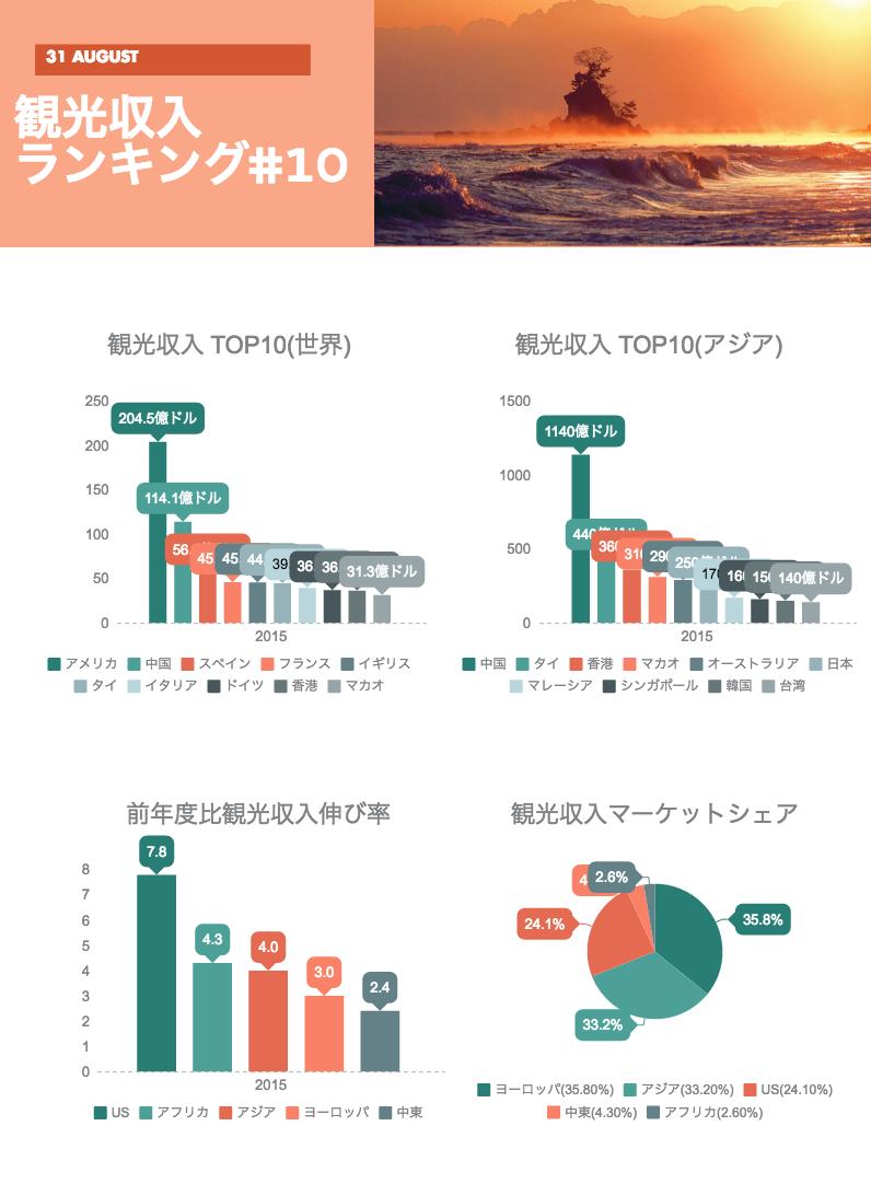 観光収入ランキング