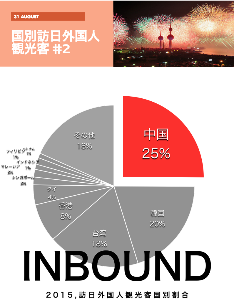 訪日外国人観光客数グラフ