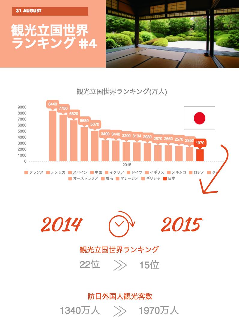 外国人観光客数2016